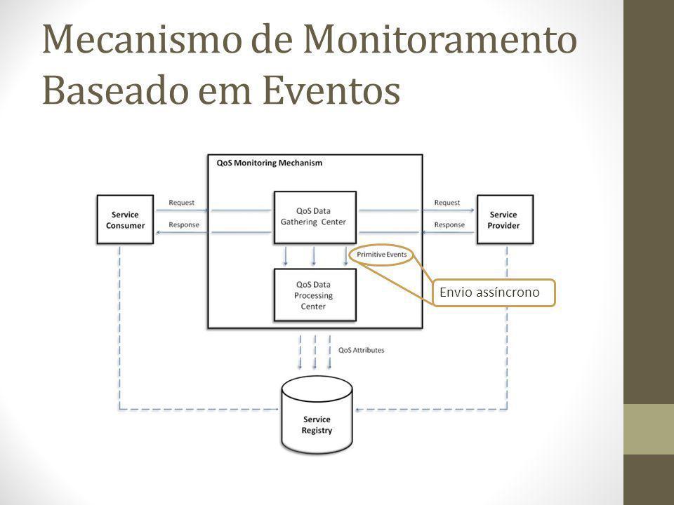 Mecanismo de Monitoramento Baseado em Eventos Calcula métricas de QoS (como o tempo de resposta médio) que podem ser armazenados