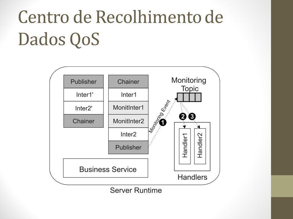 Centro de Processamento de Dados de QoS