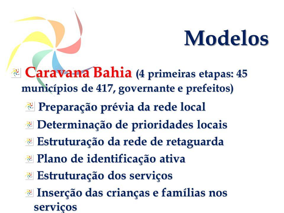 Caravana Bahia (4 primeiras etapas: 45 municípios de 417, governante e prefeitos) Caravana Bahia (4 primeiras etapas: 45 municípios de 417, governante e prefeitos) Preparação prévia da rede local Preparação prévia da rede local Determinação de prioridades locais Determinação de prioridades locais Estruturação da rede de retaguarda Estruturação da rede de retaguarda Plano de identificação ativa Plano de identificação ativa Estruturação dos serviços Estruturação dos serviços Inserção das crianças e famílias nos serviços Inserção das crianças e famílias nos serviços Modelos