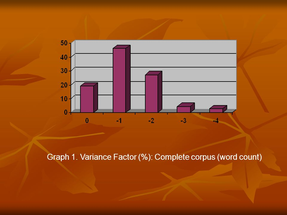 Graph 2. Variance Factor (%): Humanities and Social Science texts (word count)
