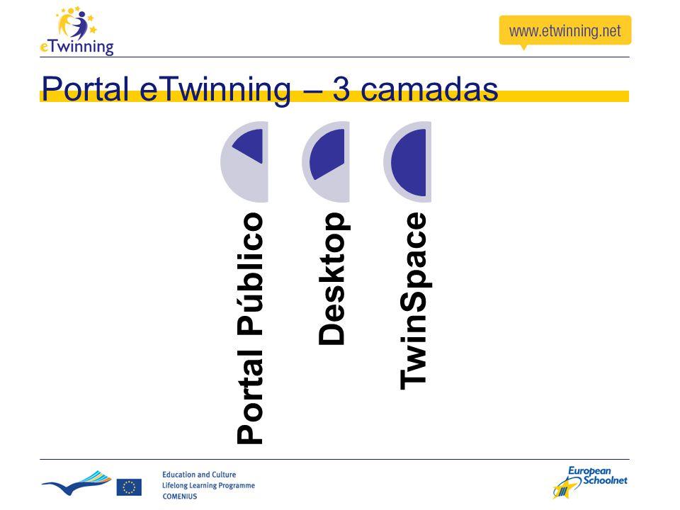 Portal eTwinning – 3 camadas Portal PúblicoDesktopTwinSpace