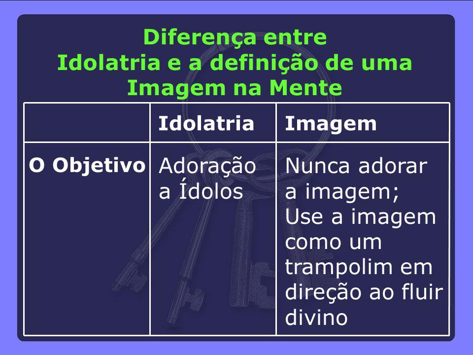 O Objetivo Idolatria Adoração a Ídolos Imagem Nunca adorar a imagem; Use a imagem como um trampolim em direção ao fluir divino Diferença entre Idolatr