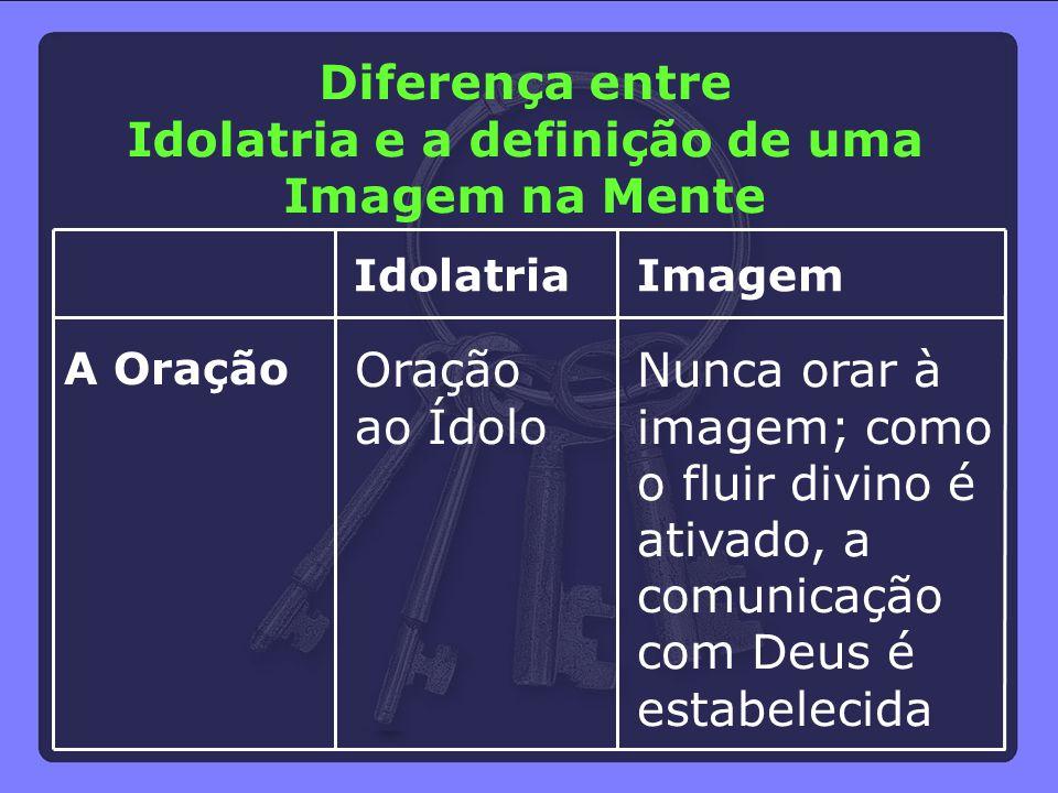 A Oração Idolatria Oração ao Ídolo Imagem Nunca orar à imagem; como o fluir divino é ativado, a comunicação com Deus é estabelecida Diferença entre Id