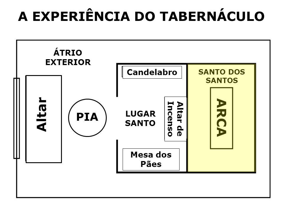 Altar PIA Candelabro LUGAR SANTO Altar de Incenso Mesa dos Pães SANTO DOS SANTOS ARCA ÁTRIO EXTERIOR A EXPERIÊNCIA DO TABERNÁCULO