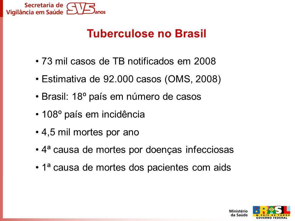 Tuberculose no Brasil 73 mil casos de TB notificados em 2008 Estimativa de 92.000 casos (OMS, 2008) Brasil: 18º país em número de casos 108º país em i