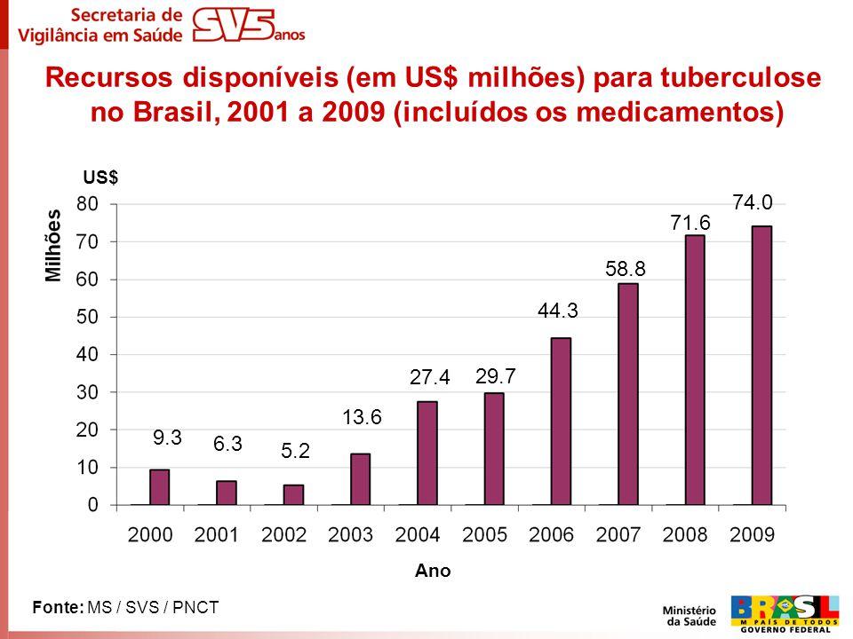 Recursos disponíveis (em US$ milhões) para tuberculose no Brasil, 2001 a 2009 (incluídos os medicamentos) 9.3 6.3 5.2 13.6 27.4 29.7 44.3 58.8 71.6 74