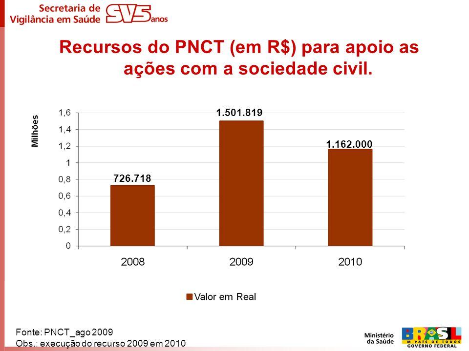 Recursos do PNCT (em R$) para apoio as ações com a sociedade civil. Fonte: PNCT_ago 2009 Obs.: execução do recurso 2009 em 2010 726.718 1.501.819 1.16