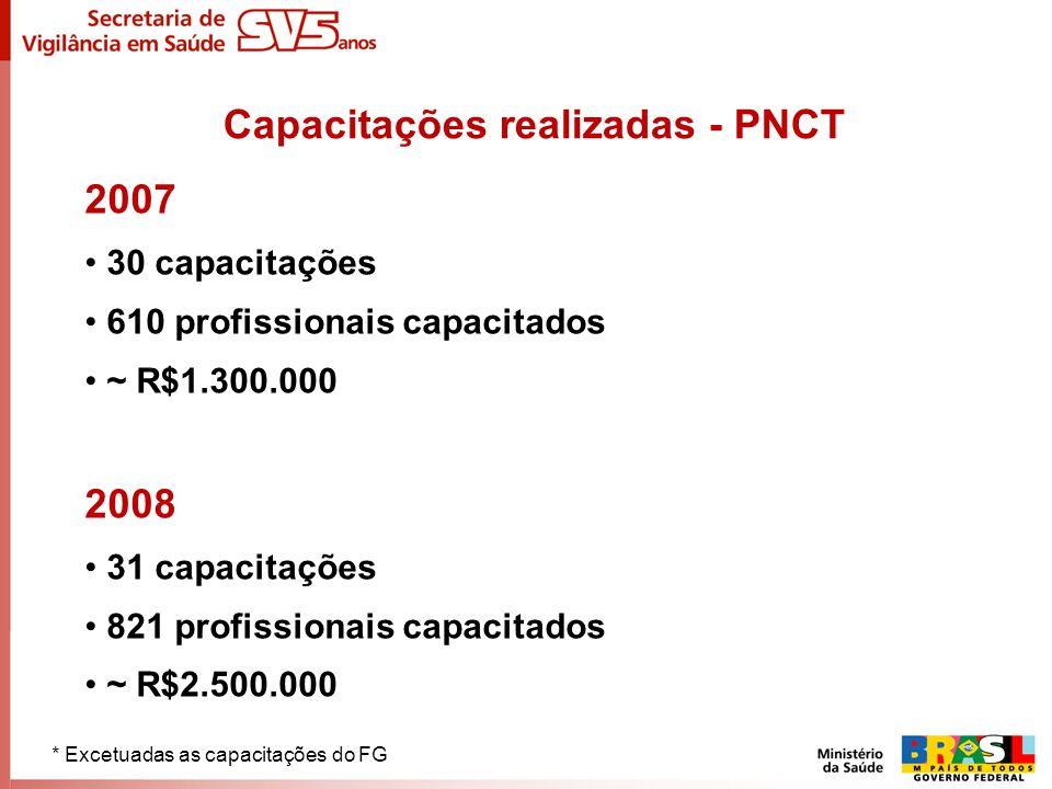 2007 30 capacitações 610 profissionais capacitados ~ R$1.300.000 2008 31 capacitações 821 profissionais capacitados ~ R$2.500.000 Capacitações realiza