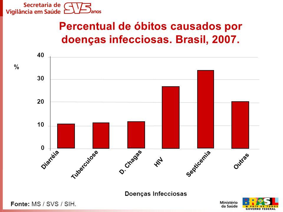 Percentual de óbitos causados por doenças infecciosas. Brasil, 2007. Diarréia Tuberculose D. Chagas HIV Septicemia Outras Fonte: MS / SVS / SIH. % Doe