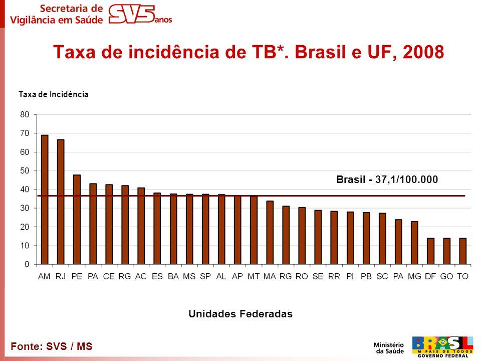 Taxa de incidência de TB*. Brasil e UF, 2008 Taxa de Incidência Unidades Federadas Fonte: SVS / MS Brasil - 37,1/100.000