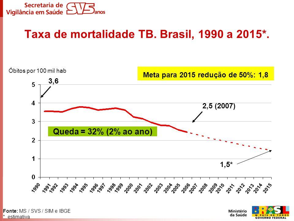 Taxa de mortalidade TB. Brasil, 1990 a 2015*. Fonte: MS / SVS / SIM e IBGE * estimativa 1990 1991 1992 1993 1994 20151995 2014 199719981999 2000 2001