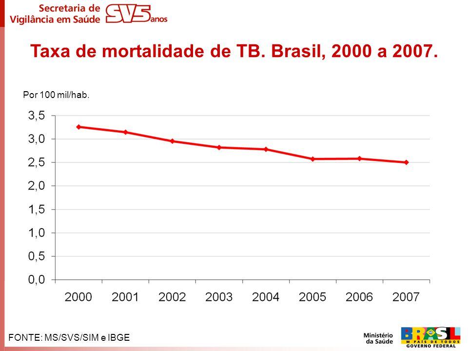 FONTE: MS/SVS/SIM e IBGE Por 100 mil/hab. Taxa de mortalidade de TB. Brasil, 2000 a 2007.