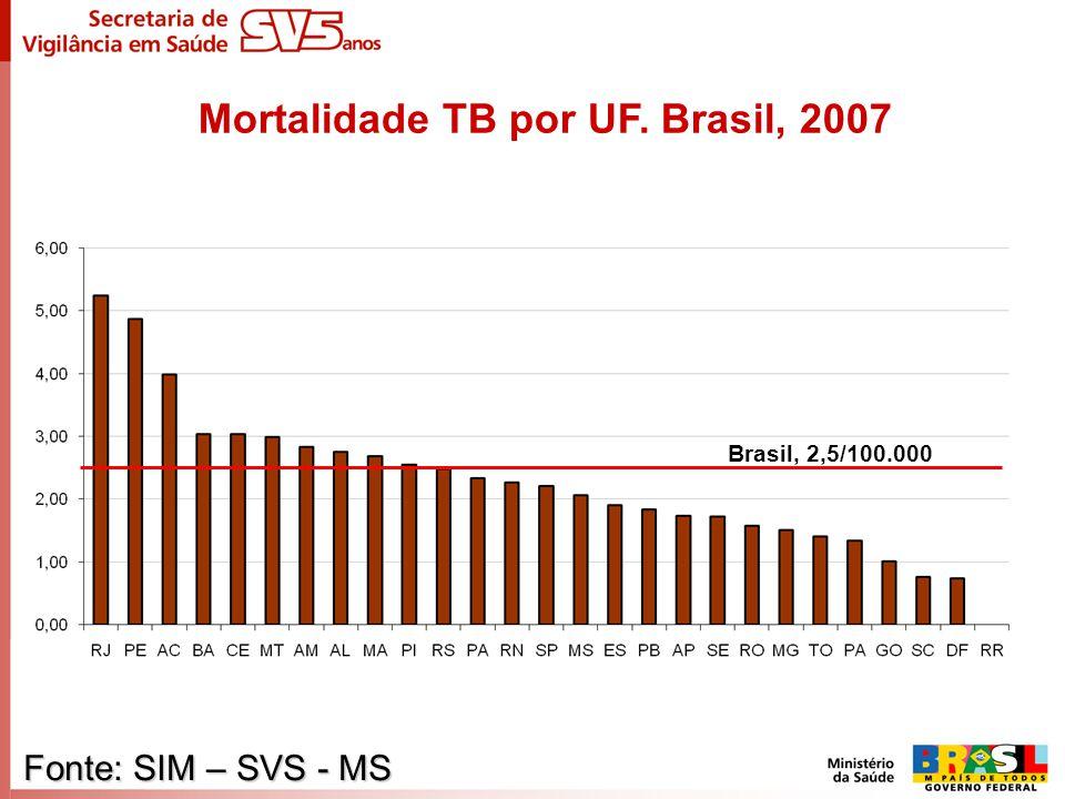 Mortalidade TB por UF. Brasil, 2007 Brasil: 2,4/100.000 habitantes Fonte: SIM – SVS - MS Brasil, 2,5/100.000