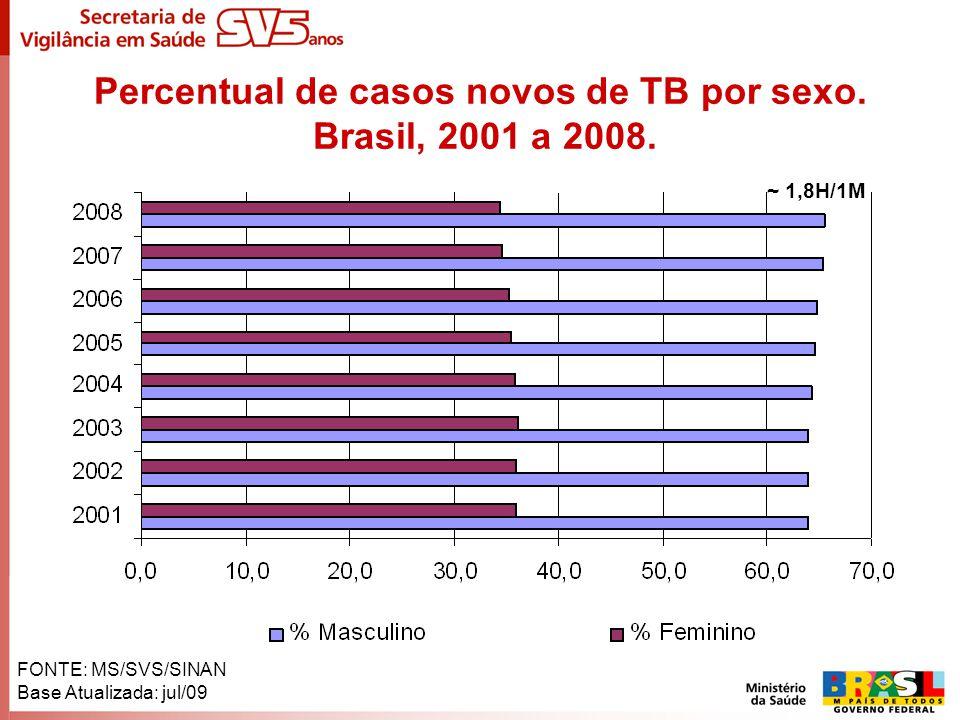 Percentual de casos novos de TB por sexo. Brasil, 2001 a 2008. FONTE: MS/SVS/SINAN Base Atualizada: jul/09 ~ 1,8H/1M