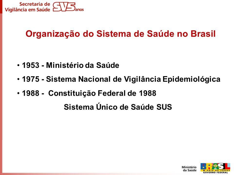 Organização do Sistema de Saúde no Brasil Sistema Único de Saúde (SUS) - Público, universal e descentralizado Prevenção e controle de doenças Assistência Privado: Agência Nacional de Saúde Suplementar ANSS (~ 25% da população têm planos de Saúde)
