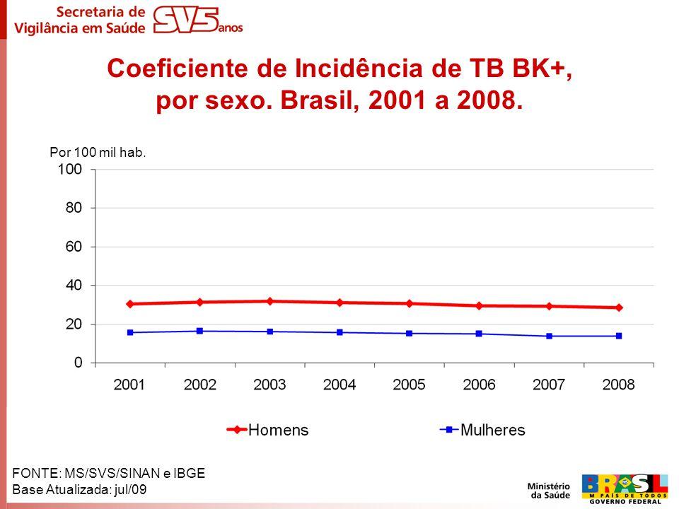 Coeficiente de Incidência de TB BK+, por sexo. Brasil, 2001 a 2008. FONTE: MS/SVS/SINAN e IBGE Base Atualizada: jul/09 Por 100 mil hab.