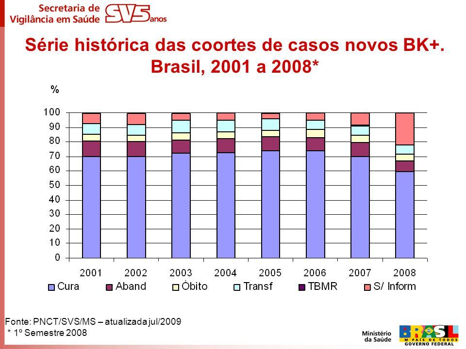 Série histórica das coortes de casos novos BK+. Brasil, 2001 a 2008* Fonte: PNCT/SVS/MS – atualizada jul/2009 * 1º Semestre 2008 %