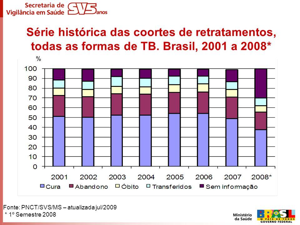 Série histórica das coortes de retratamentos, todas as formas de TB. Brasil, 2001 a 2008* % Fonte: PNCT/SVS/MS – atualizada jul/2009 * 1º Semestre 200