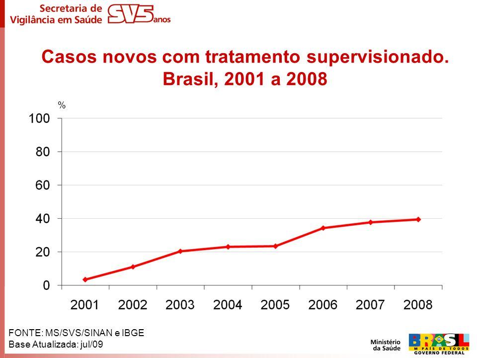 Casos novos com tratamento supervisionado. Brasil, 2001 a 2008 % FONTE: MS/SVS/SINAN e IBGE Base Atualizada: jul/09