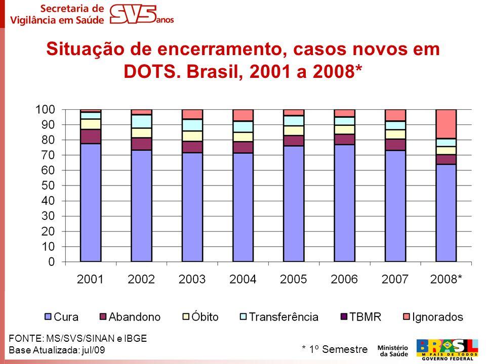 Situação de encerramento, casos novos em DOTS. Brasil, 2001 a 2008* FONTE: MS/SVS/SINAN e IBGE Base Atualizada: jul/09 * 1º Semestre