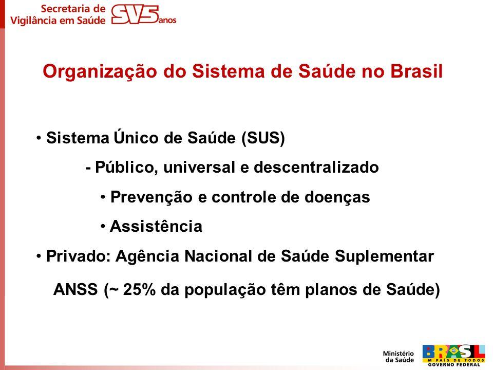 Organização do Sistema de Saúde no Brasil Sistema Único de Saúde (SUS) - Público, universal e descentralizado Prevenção e controle de doenças Assistên