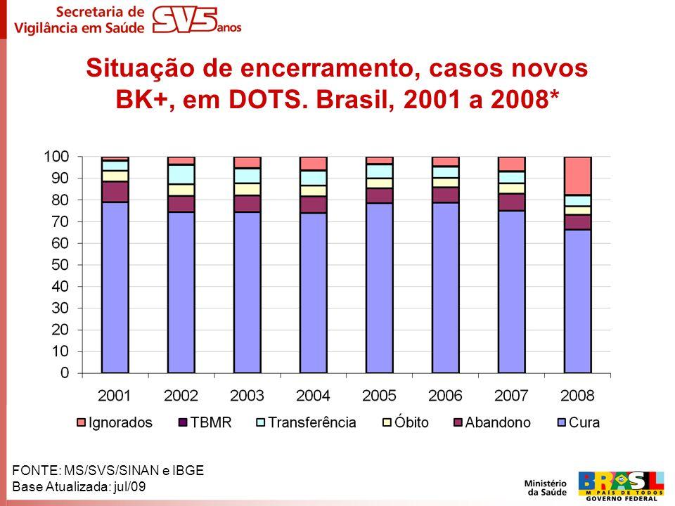 Situação de encerramento, casos novos BK+, em DOTS. Brasil, 2001 a 2008* FONTE: MS/SVS/SINAN e IBGE Base Atualizada: jul/09