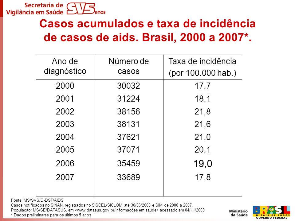 Casos acumulados e taxa de incidência de casos de aids. Brasil, 2000 a 2007*. Ano de diagnóstico Número de casos Taxa de incidência (por 100.000 hab.)