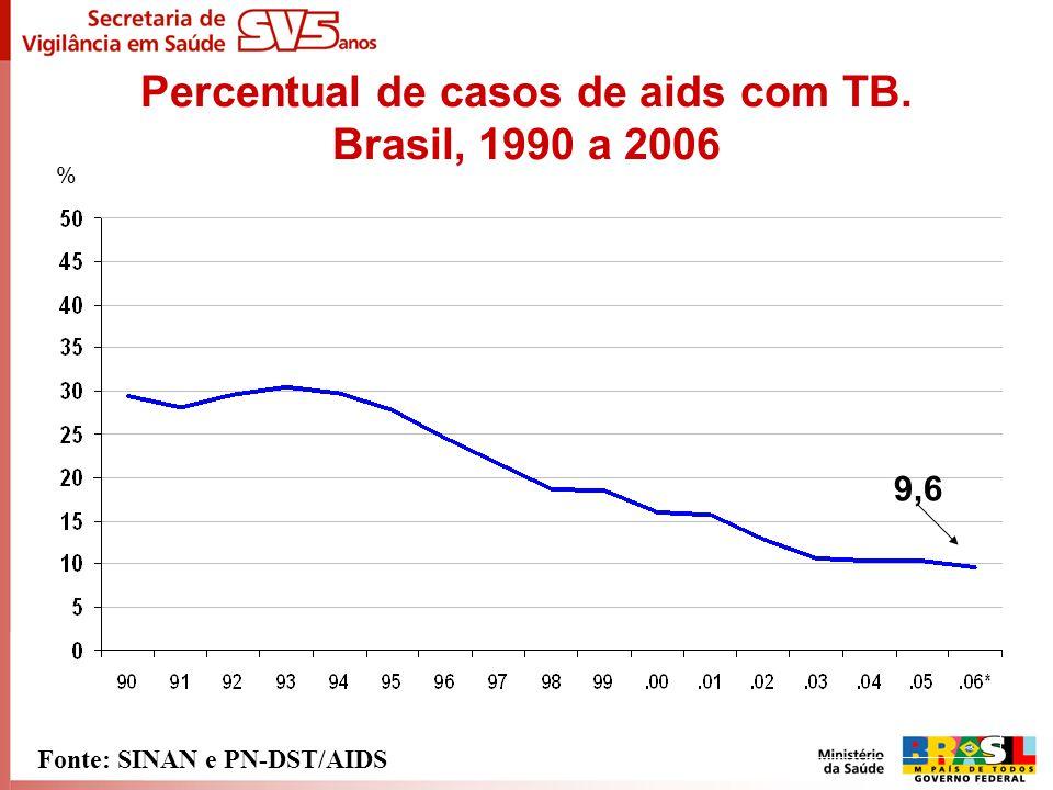 Percentual de casos de aids com TB. Brasil, 1990 a 2006 Fonte: SINAN e PN-DST/AIDS 9,6 %