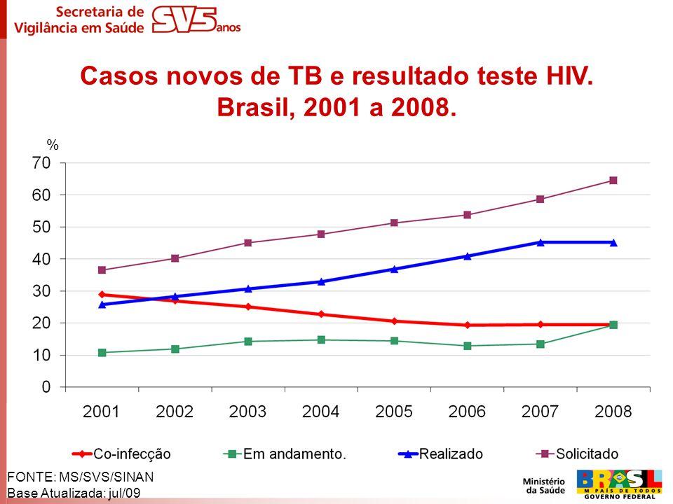 FONTE: MS/SVS/SINAN Base Atualizada: jul/09 % Casos novos de TB e resultado teste HIV. Brasil, 2001 a 2008.