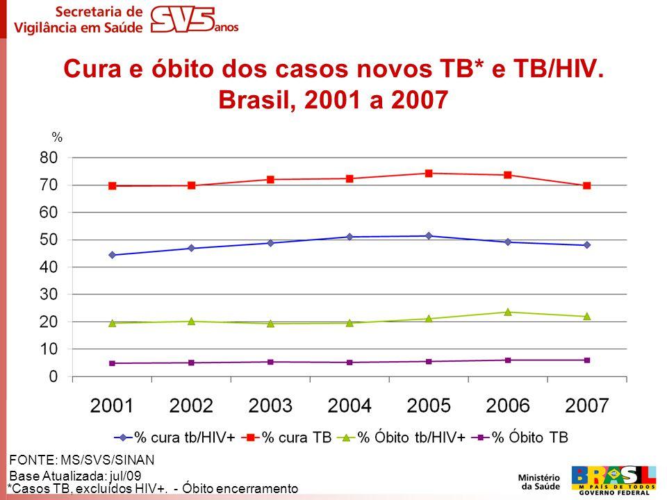 Cura e óbito dos casos novos TB* e TB/HIV. Brasil, 2001 a 2007 *Casos TB, excluídos HIV+. - Óbito encerramento FONTE: MS/SVS/SINAN Base Atualizada: ju