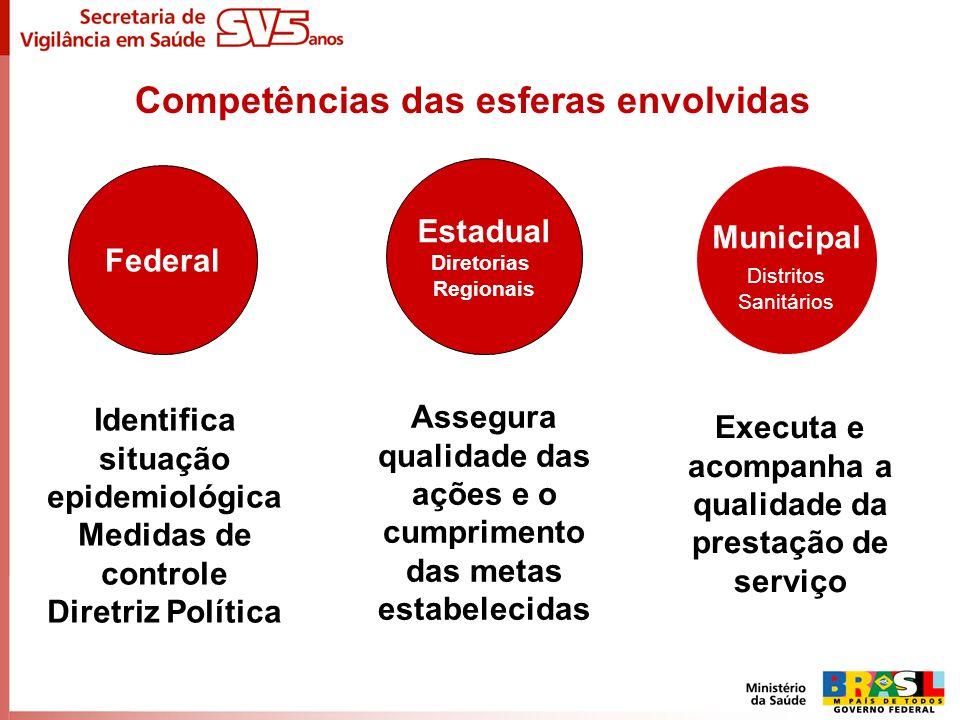 Competências das esferas envolvidas Identifica situação epidemiológica Medidas de controle Diretriz Política Assegura qualidade das ações e o cumprime