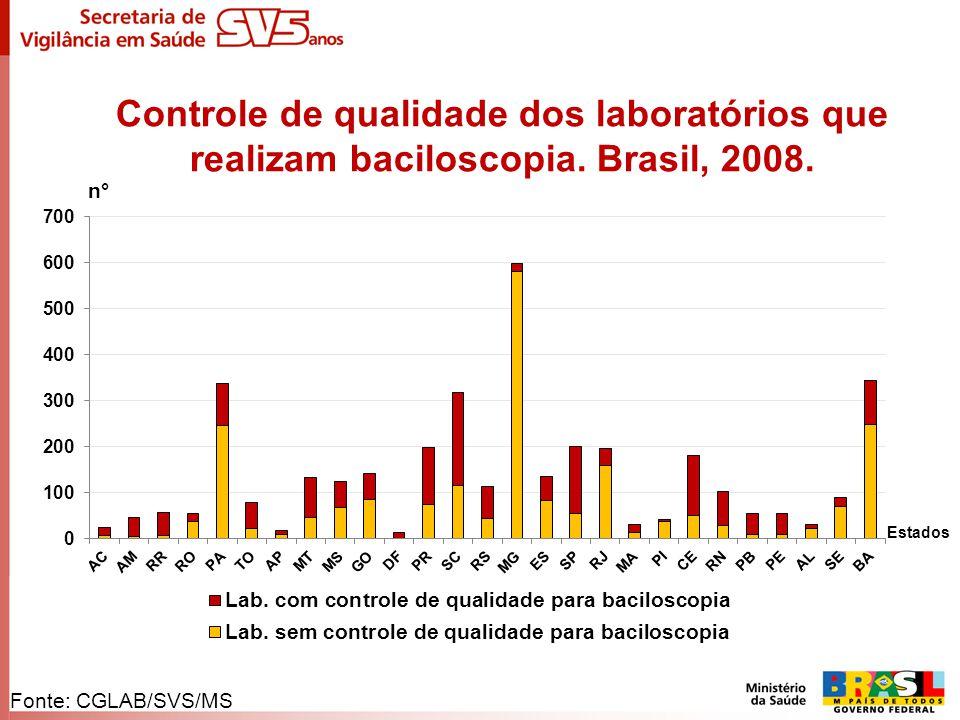 Controle de qualidade dos laboratórios que realizam baciloscopia. Brasil, 2008. n° Estados Fonte: CGLAB/SVS/MS