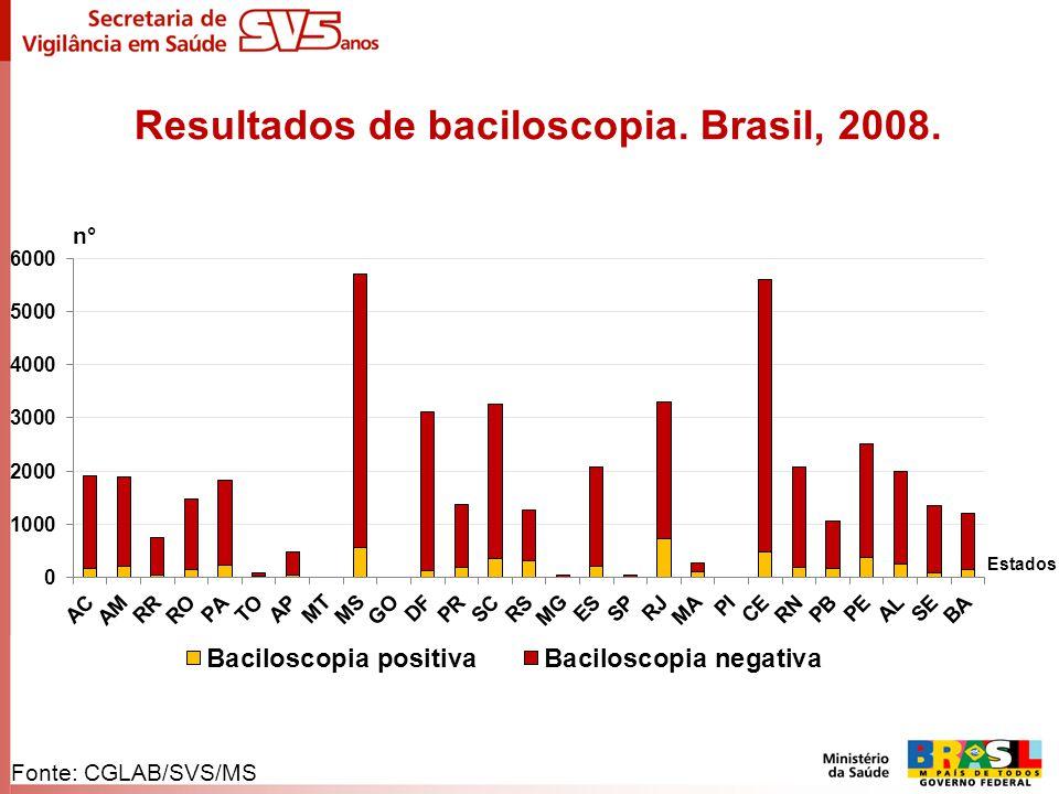 Resultados de baciloscopia. Brasil, 2008. n° Estados Fonte: CGLAB/SVS/MS