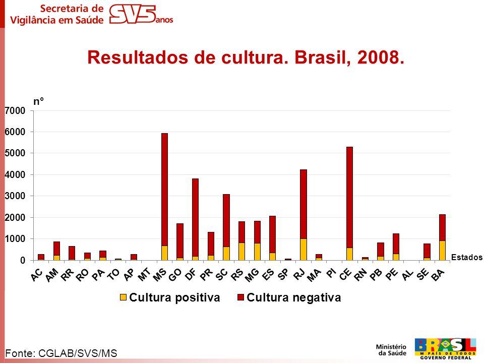 Resultados de cultura. Brasil, 2008. n° Estados Fonte: CGLAB/SVS/MS