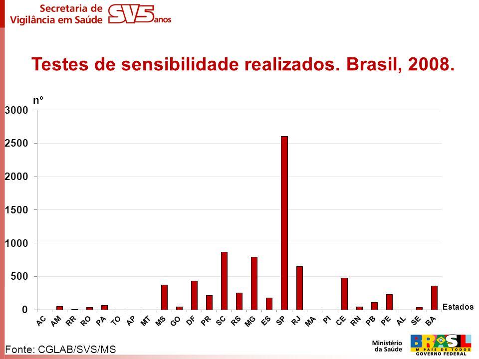 Testes de sensibilidade realizados. Brasil, 2008. n° Estados Fonte: CGLAB/SVS/MS