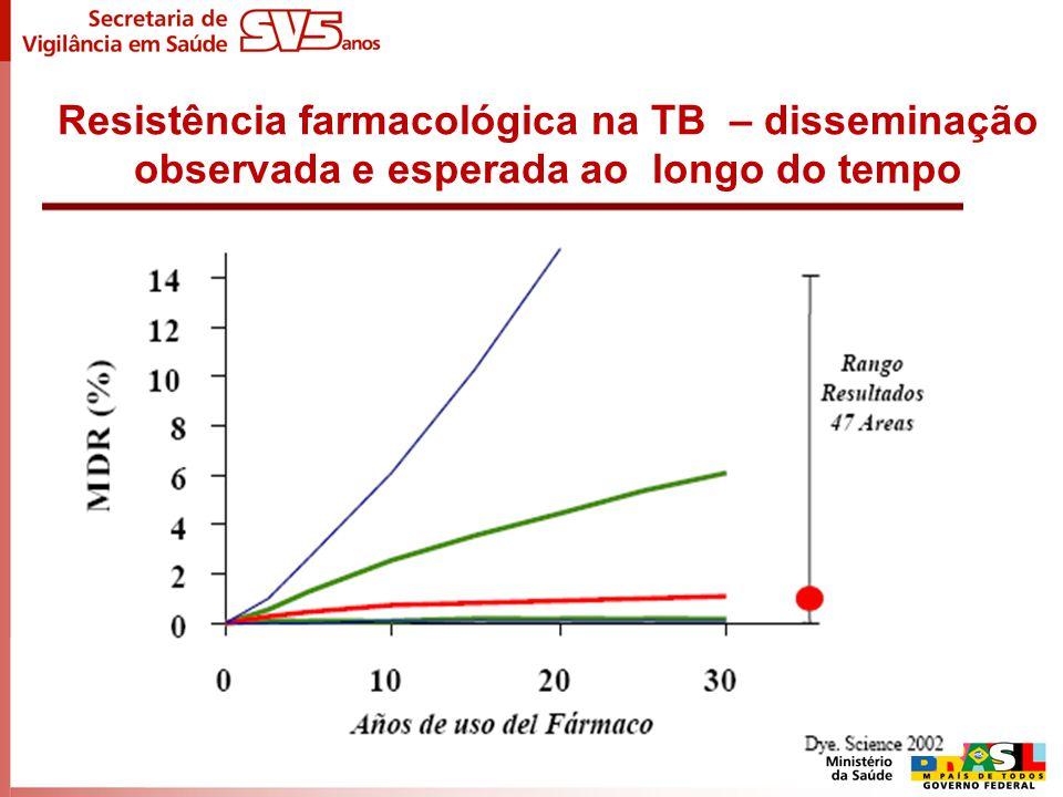 Resistência farmacológica na TB – disseminação observada e esperada ao longo do tempo