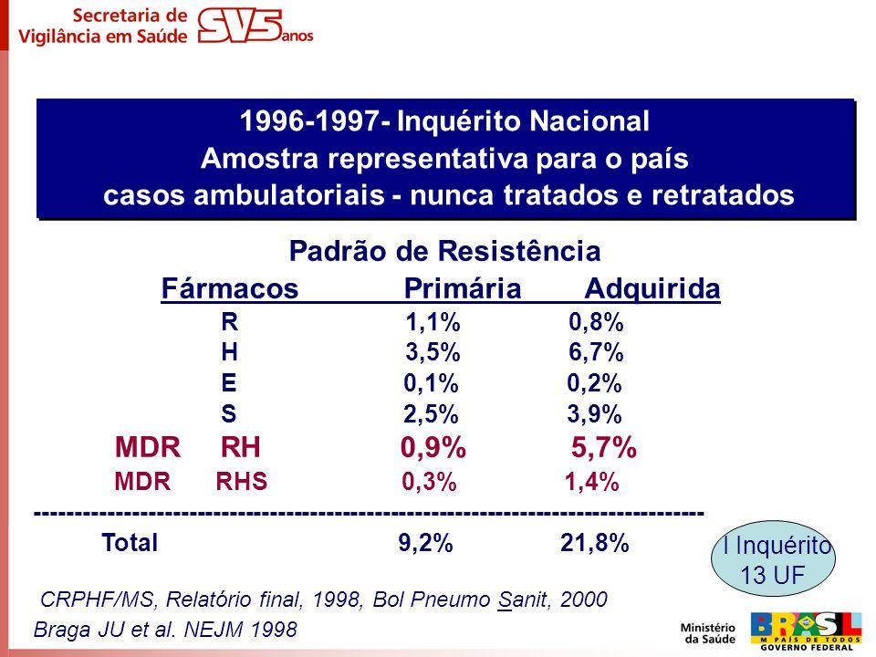 Padrão de Resistência Fármacos Primária Adquirida R 1,1% 0,8% H 3,5% 6,7% E 0,1% 0,2% S 2,5% 3,9% MDR RH 0,9% 5,7% MDR RHS 0,3% 1,4% -----------------
