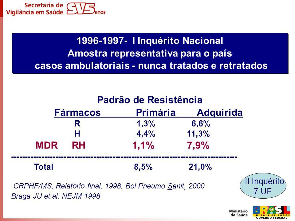 Padrão de Resistência Fármacos Primária Adquirida R 1,3% 6,6% H 4,4% 11,3% MDR RH 1,1% 7,9% ----------------------------------------------------------