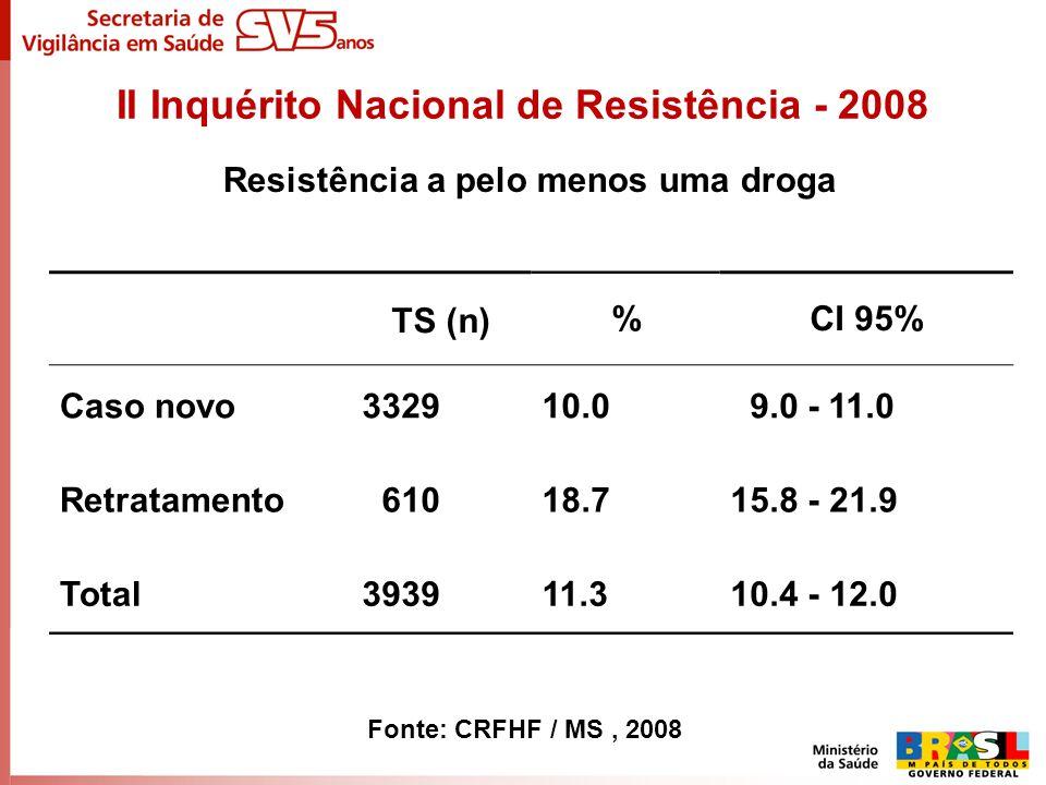 II Inquérito Nacional de Resistência - 2008 Resistência a pelo menos uma droga TS (n)%CI 95% Caso novo332910.0 9.0 - 11.0 Retratamento 61018.715.8 - 2