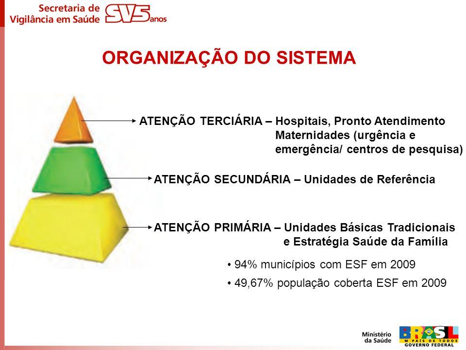 ORGANIZAÇÃO DO SISTEMA ATENÇÃO PRIMÁRIA – Unidades Básicas Tradicionais e Estratégia Saúde da Família ATENÇÃO SECUNDÁRIA – Unidades de Referência ATEN
