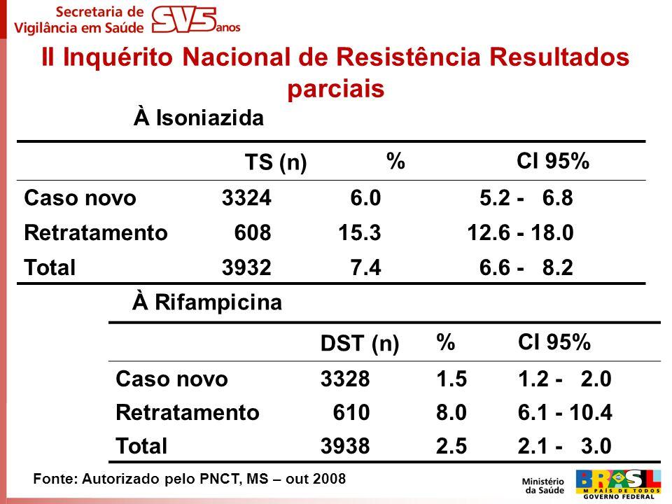II Inquérito Nacional de Resistência Resultados parciais TS (n)%CI 95% Caso novo3324 6.0 5.2 - 6.8 Retratamento 60815.312.6 - 18.0 Total3932 7.4 6.6 -