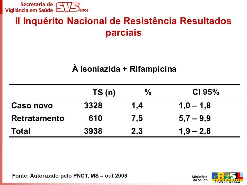 II Inquérito Nacional de Resistência Resultados parciais TS (n)%CI 95% Caso novo3328 1,4 1,0 – 1,8 Retratamento 610 7,5 5,7 – 9,9 Total3938 2,3 1,9 –