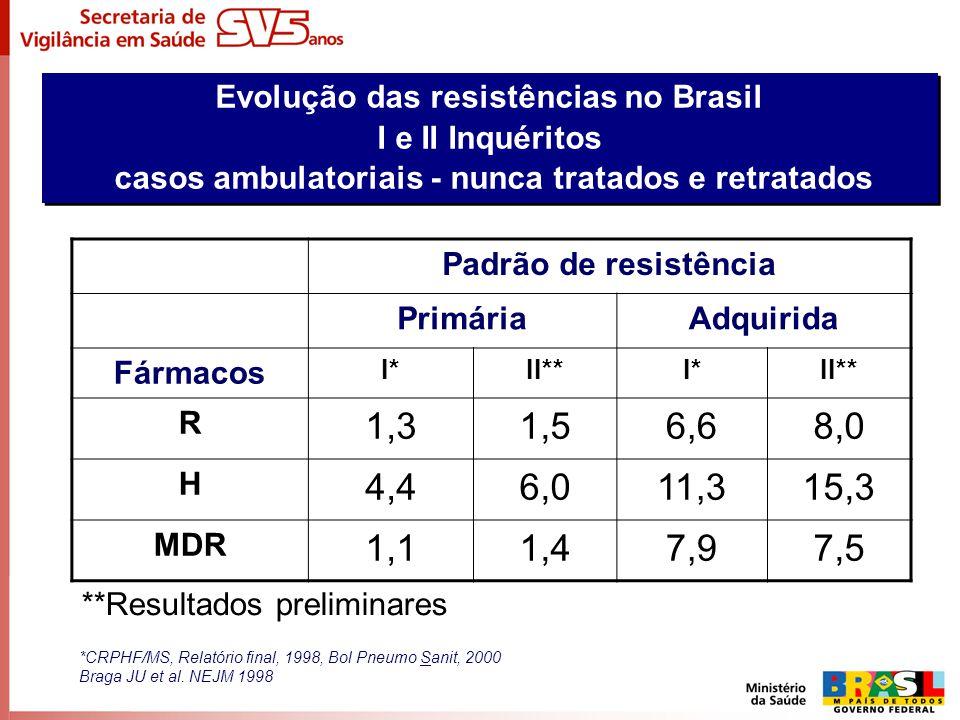 Evolução das resistências no Brasil I e II Inquéritos casos ambulatoriais - nunca tratados e retratados Evolução das resistências no Brasil I e II Inq