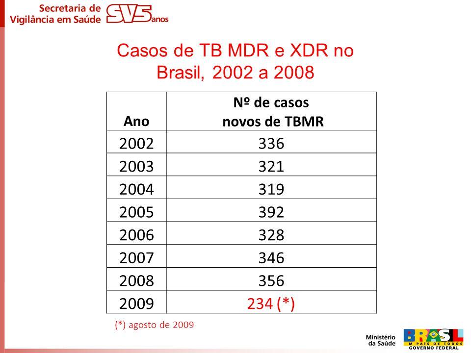 Casos de TB MDR e XDR no Brasil, 2002 a 2008 Ano Nº de casos novos de TBMR 2002336 2003321 2004319 2005392 2006328 2007346 2008356 2009234 (*) (*) ago