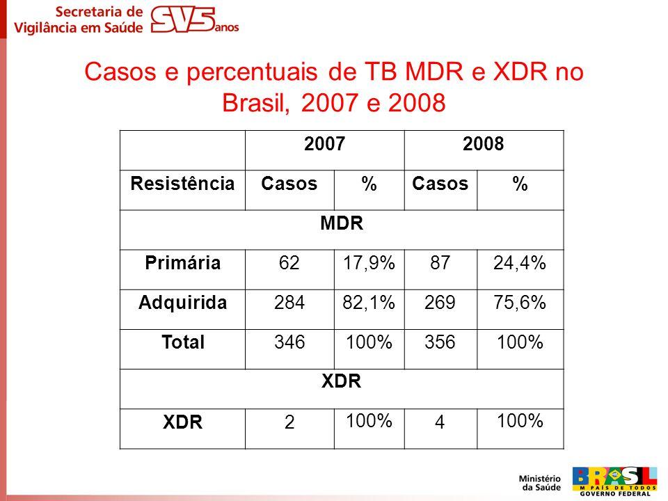 Casos e percentuais de TB MDR e XDR no Brasil, 2007 e 2008 20072008 ResistênciaCasos% % MDR Primária6217,9%8724,4% Adquirida28482,1%26975,6% Total3461