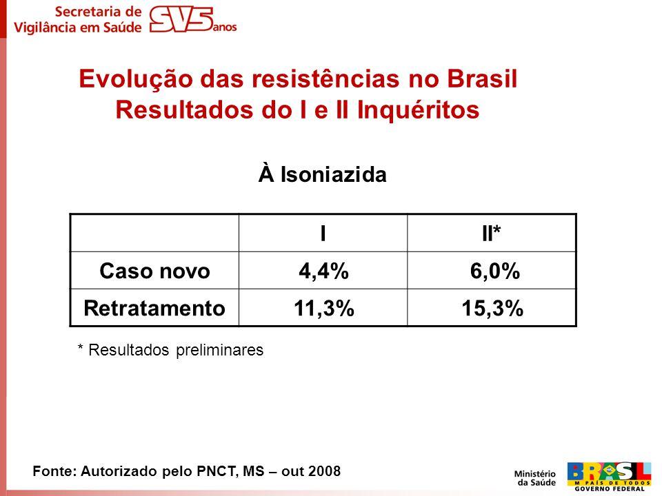 Evolução das resistências no Brasil Resultados do I e II Inquéritos À Isoniazida Fonte: Autorizado pelo PNCT, MS – out 2008 III* Caso novo4,4% 6,0% Re