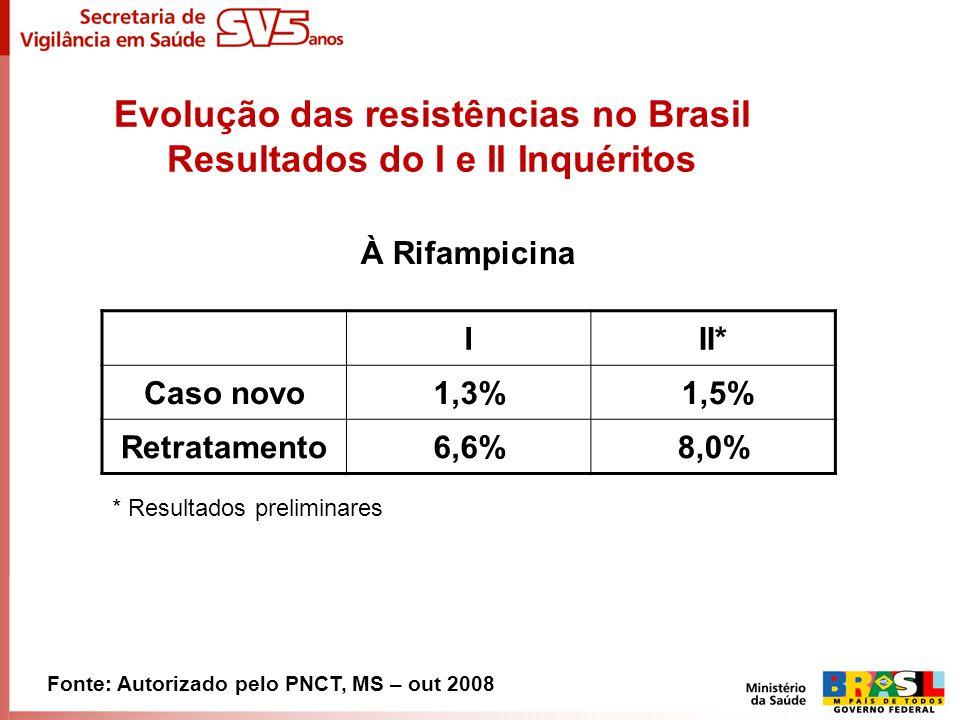 Evolução das resistências no Brasil Resultados do I e II Inquéritos À Rifampicina Fonte: Autorizado pelo PNCT, MS – out 2008 III* Caso novo1,3% 1,5% R
