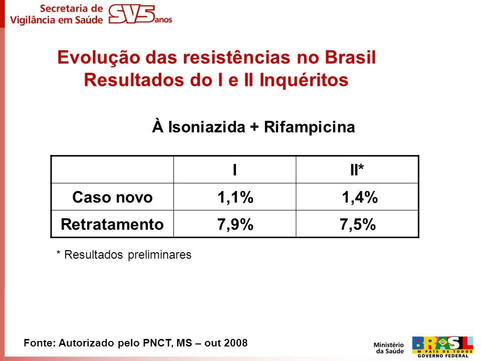 Evolução das resistências no Brasil Resultados do I e II Inquéritos À Isoniazida + Rifampicina Fonte: Autorizado pelo PNCT, MS – out 2008 III* Caso no