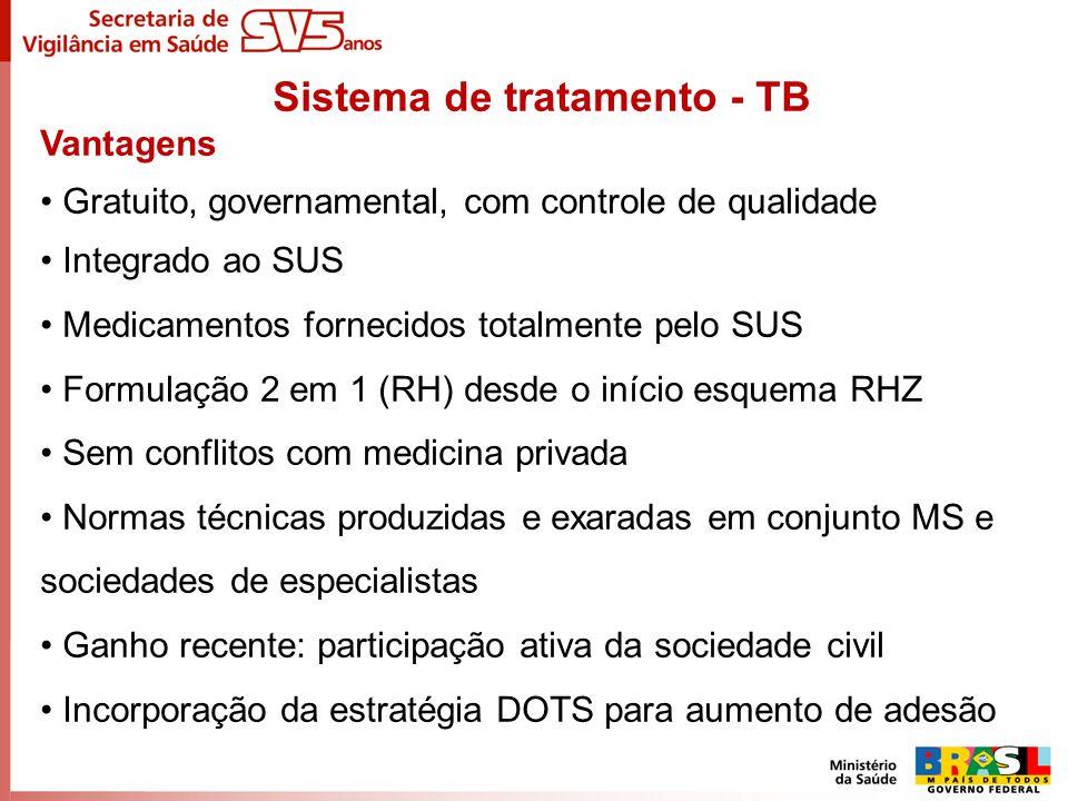 Sistema de tratamento - TB Vantagens Gratuito, governamental, com controle de qualidade Integrado ao SUS Medicamentos fornecidos totalmente pelo SUS F