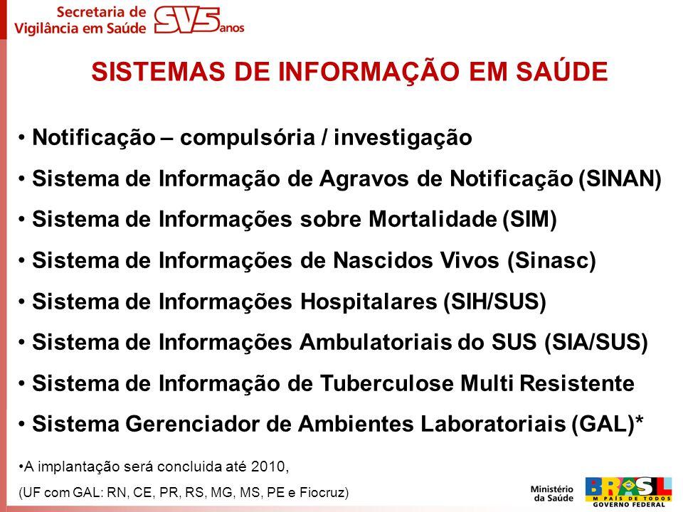 Notificação – compulsória / investigação Sistema de Informação de Agravos de Notificação (SINAN) Sistema de Informações sobre Mortalidade (SIM) Sistem